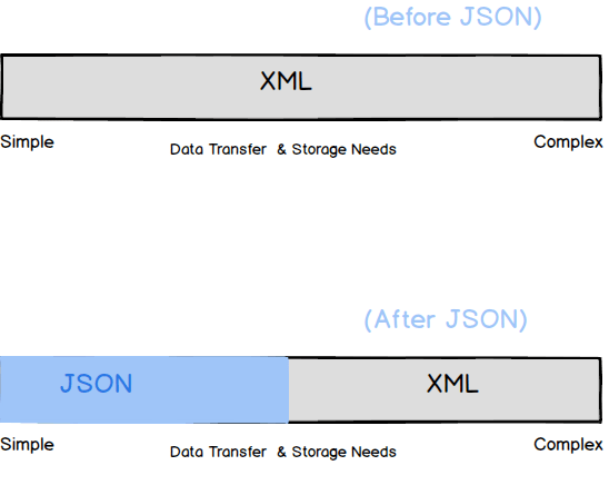XML and JSON: Is XML Dying? - SubMain Software Quality Blog