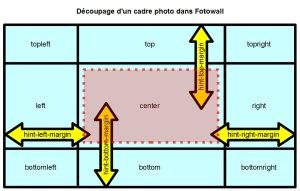 Les différentes parties du cadre SVG