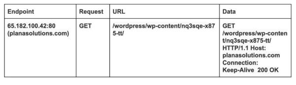 HTTP Traffic