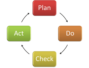 The-Plan-Do-Check-Act-Cycle