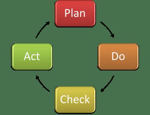 The-Plan-Do-Check-Act-Cycle