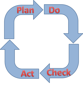 PDCA-Cycle-Plan-Do-Check-Act