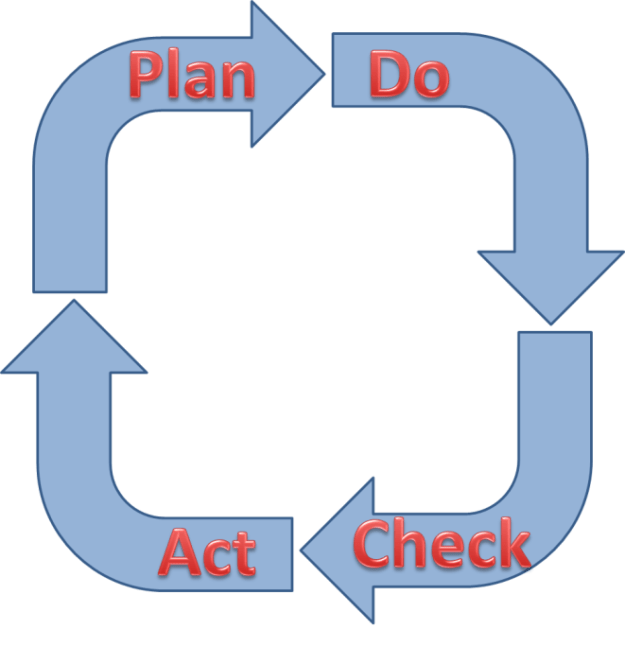 PDCA-Cycle-Plan-Do-Check-Act, The PDCA Cycle, the purpose of the monitoring and controlling processes