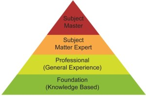 SUKAD Proposed Project Management Certifications