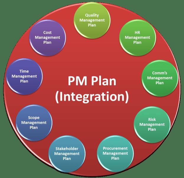 Project Management Plan per PMBOK 5