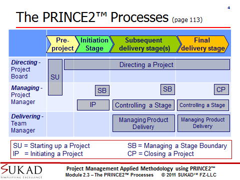 The PRINCE2 Processes