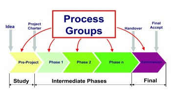 Process Groups Repeating Along the Project Life Span
