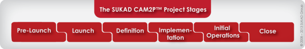 The-SUKAD-CAM2P-Project-Stages