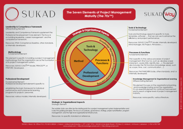 The SUKAD Way™: Organizational Project Management Approach