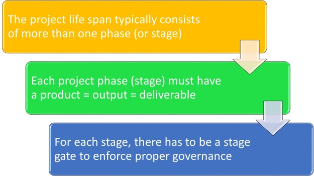 Three-Principles-of-Project-Management-Methods