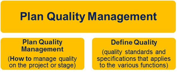 Plan Quality Management