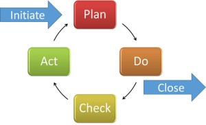 From the PDCA to Process Groups