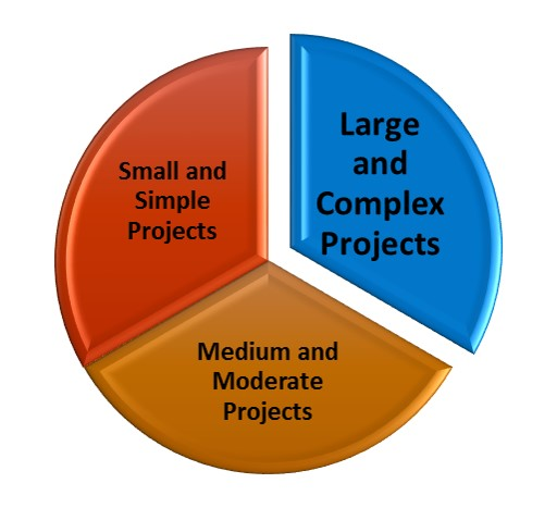 The SUKAD Simplified Projects' Classification Approach