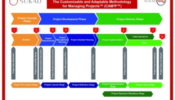 The Customizable and Adaptable Methodology for Managing Projects™ (CAM2P™)