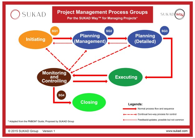 The SUKAD Project Management Process Groups as used in CAM2P™