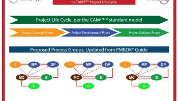 SUKAD CAM2P Phases and Process Groups
