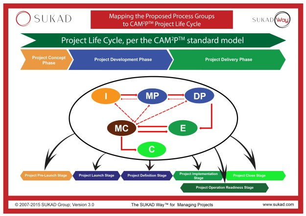 The SUKAD Project Life Cycle nad Process Groups as used in CAM2P™