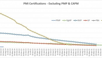 Comparison among various PMI certifications