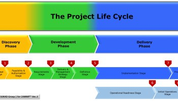 The Customizable and Adaptable Methodology for Managing Projects™ (CAMMP™) Version 3