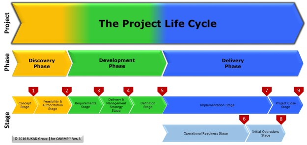 The Customizable and Adaptable Methodology for Managing Projects™ (CAMMP™) | A Project Management Methodology