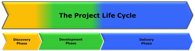 cammp-project-life-cycle-phases-only