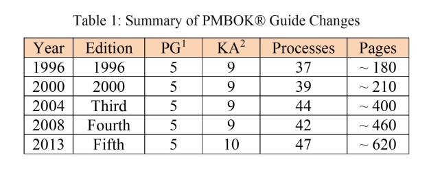 PMBOK Guide Changes