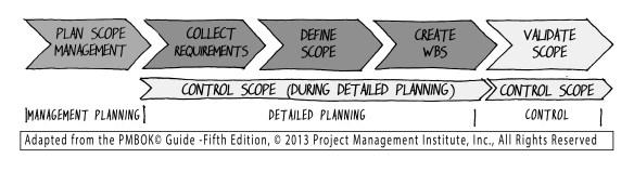 17 Fig 15-1 _ Project scope management processes