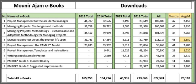 Downloads Numbers of Ajam e-Books