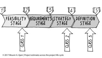 How to develop good cost estimates, cost estimating across the project life cycle