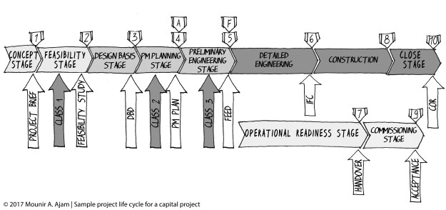 Sample project life cycle for a capital project (construction project)