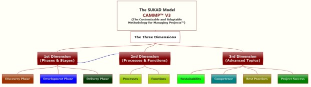 CAMMP, a three-dimensional model