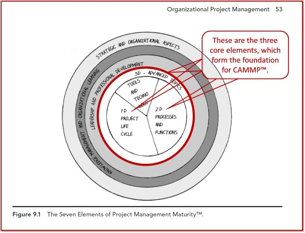 Organizational Project Management; The Seven Elements of Project Management Maturity