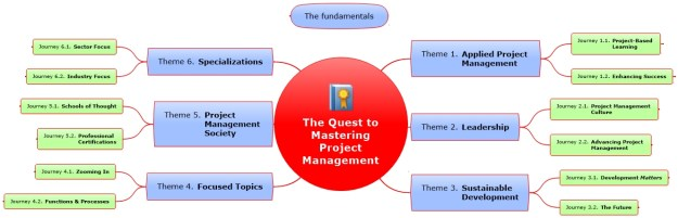 The Quest to Mastering Project Management | Themes and JJourneys