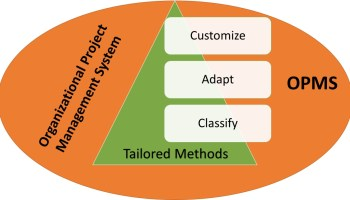 Tailoring Project Management Methods to include in the Organizational Project Management System