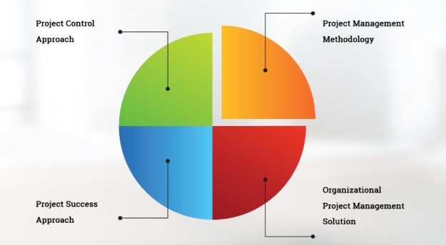 The SUKAD Way Project Management Framework