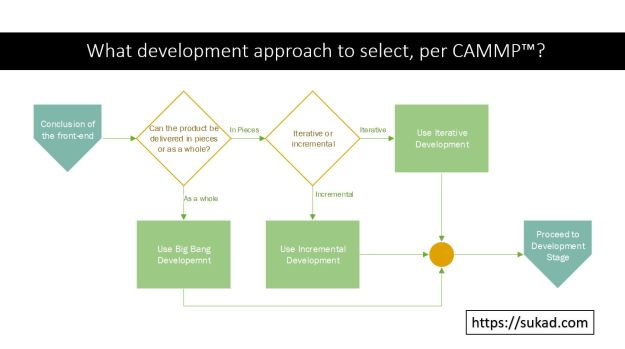 Development Approach Per CAMMP, Big Bang or Iterative/Incremental Development