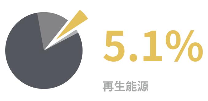 資料來源:台灣電力公司