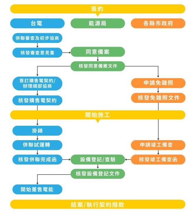 申請太陽能電廠流程