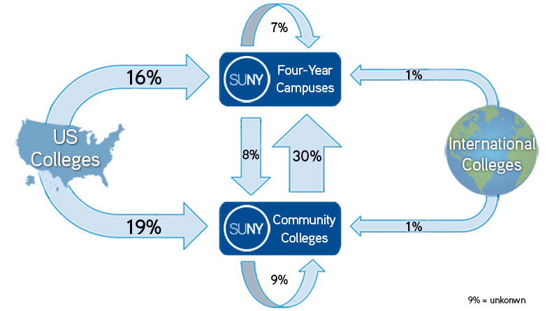 SUNY transfer data graph
