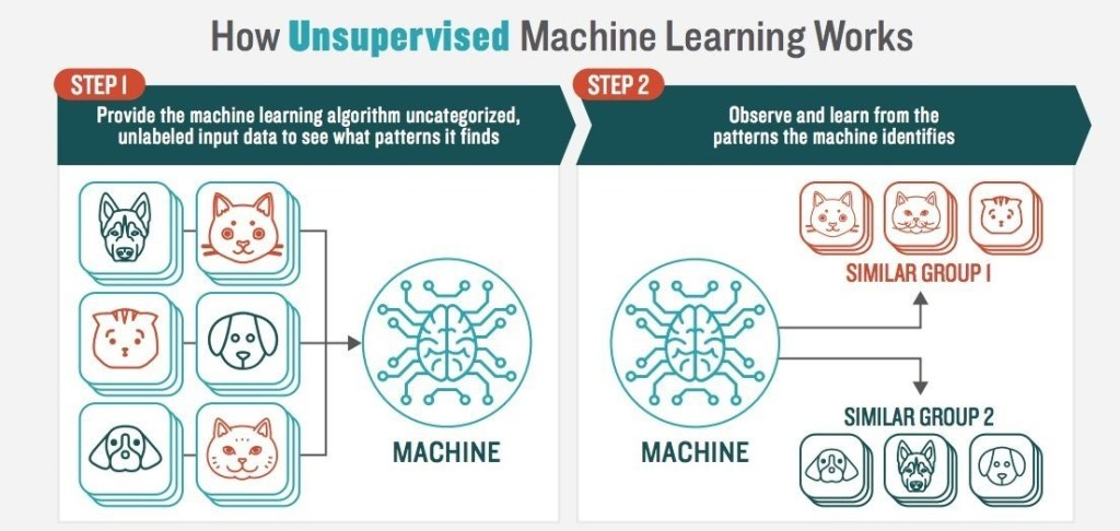 Diagram of depicting how unsupervised machine learning works