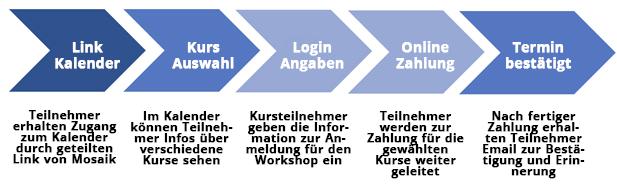 Kurs Planung Kalender Mosaik zur Raumvermietung Ablauf