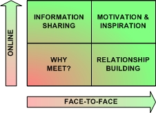 Face-to-Face meetings versus online meetings - reasons for each
