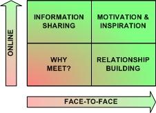 Face-to-Face meetings versus online meetings - reasons for each