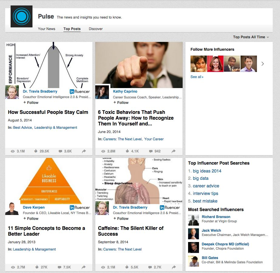 Top posts going viral on LinkedIn Pulse