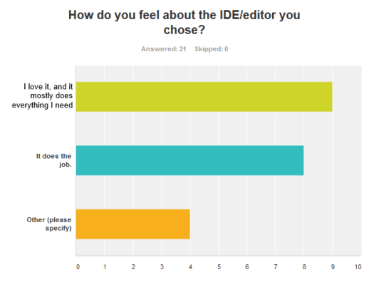 Question 4: How do you feel about the IDE/editor you chose?