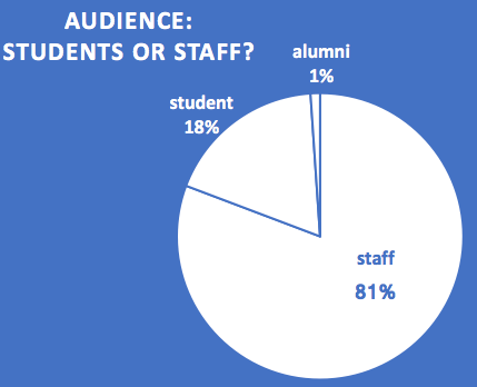 Breakdown of attendees by type