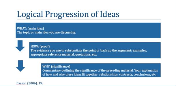 Logical Progression of Ideas