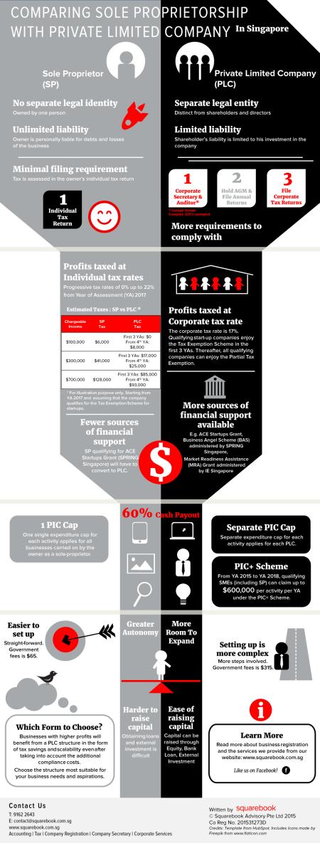 infographic-sp-plc