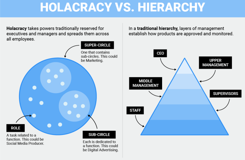 Chart showing differences between Holacracy and Hierarchy