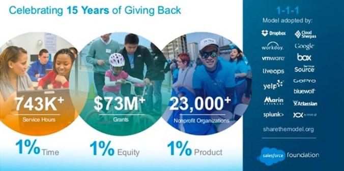 Salesforce Modelo 1-1-1_Cultura laboral que beneficia al mundo
